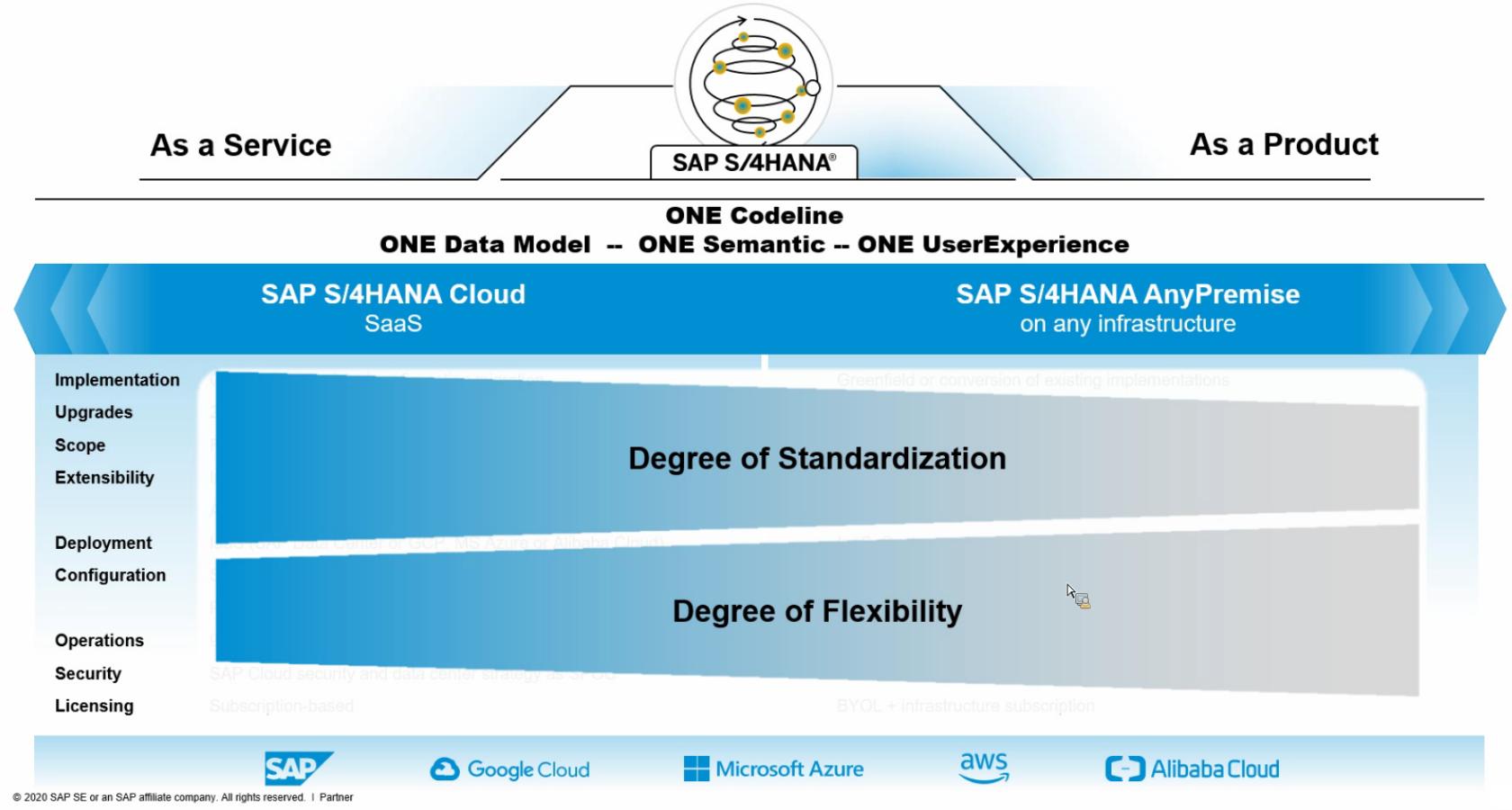 standardizzazione